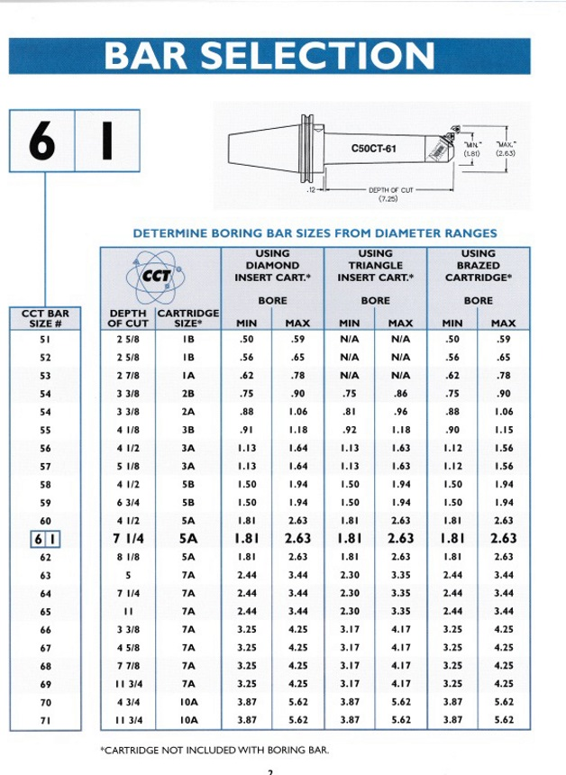 Boring Bar Selection
